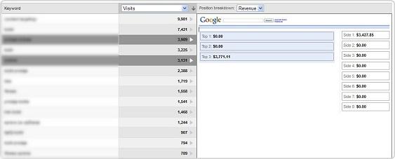 Google Adwords pozicioniranje