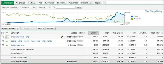 Rezultati dobre Google Adwords kampanje