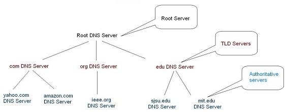 Struktura DNS sustava