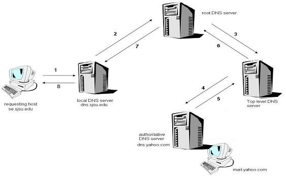 Primjer rekurzivnog DNS upita