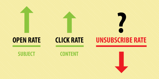 Open-click-unsubscribe rate