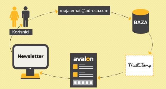 Kako funkcionira email newsletter