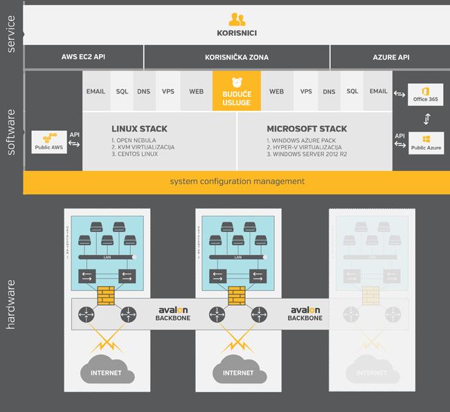 Shema Avalonove cloud platforme