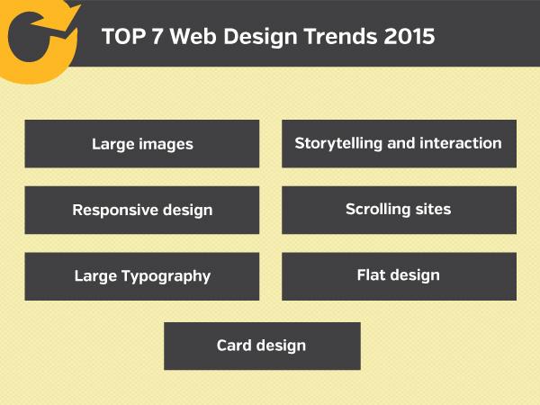 Top 7 Web Design Trends 2015