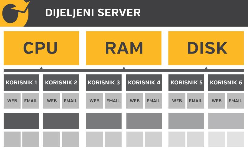 Klasični (dijeljeni, shared) hosting