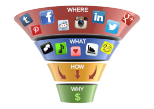 Privucite, angažirajte, pridobite, brinite za kupca – stvorite web conversion funnel uz pomoć fanova s društvenih mreža