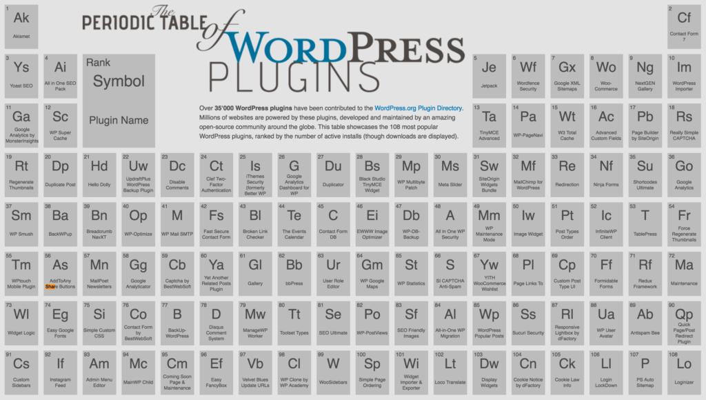 the_periodic_table_of_wordpress_plugins