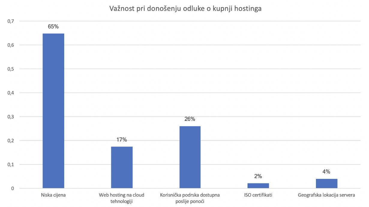 pitanja o anketnim uslugama popis web stranica za norveške upoznavanja